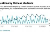 在澳中国公民申请学生签证人数创新高!高校盼设立留学生入境通道!