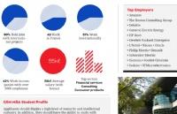 2021版课程介绍丨工商管理硕士(MBA)- 欧洲顶尖MBA课程