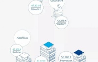 赴德国留学选择哪些专业毕业后起薪能更高?