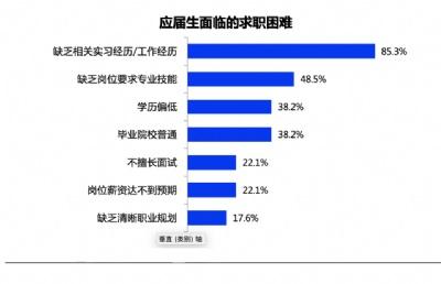 应届生就业难在哪?新加坡大学是如何提升学生就业率的?