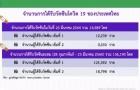 泰国疫苗施打26天注射近14万剂