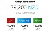 新西兰超级好就业的短缺职业――中学教师!