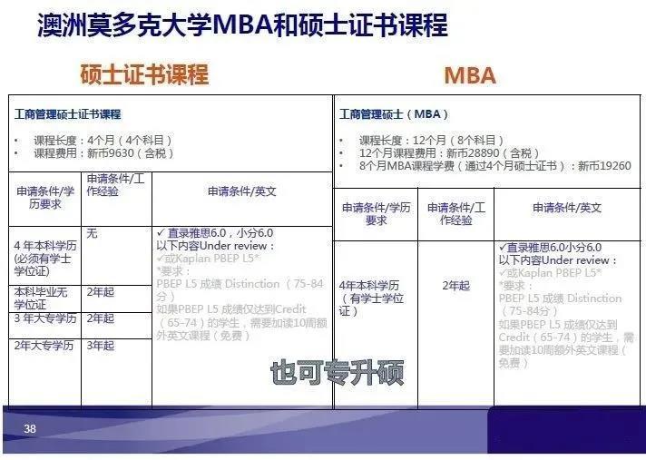 1年制新加坡MBA专升硕,高性价比留学首选!