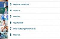 德国最受欢迎专业排名,怎么会这样?