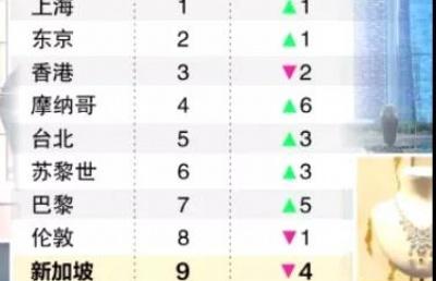 全球最昂贵高端生活城市排名,新加坡退居第9