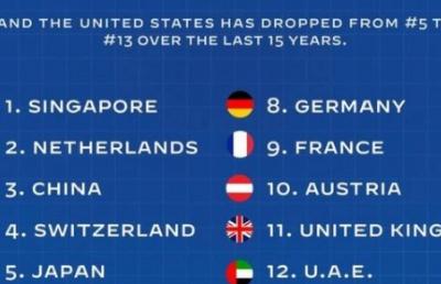 世界第一的基建国家――新加坡,连续两年荣登全球最具有竞争力的国家!