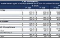 好消息!这些美国大学已明确表示,2021-2022学年不涨学费!