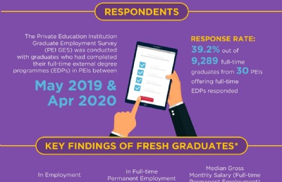 最新新加坡私校毕业生就业调查报告发布!看起来~