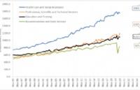 留学专业怎么选?先来看看澳大利亚最新就业趋势报告吧!