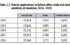 牛津大学公布《年度录取数据报告》!信息量很大!