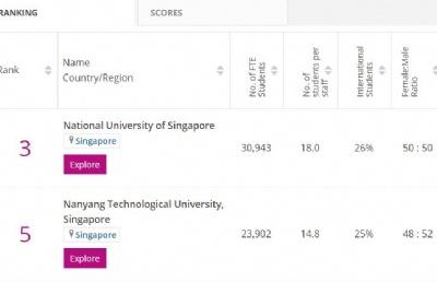 泰晤士2021亚洲大学排名公布,NUS第3,NTU第5!