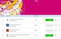 2022年QS世界大学排名公布!ANU冲进世界前30,RMIT再创新高!