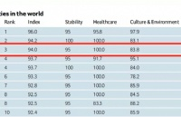 2021世界宜居城市排名出炉!阿德莱德世界排名第三!
