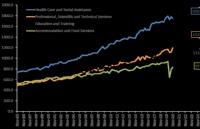 选对专业还能学费减免!澳洲就业趋势报告一览