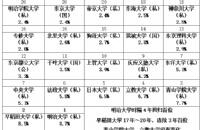 日本高中生心目中都有自己的No.1大学丨关东篇