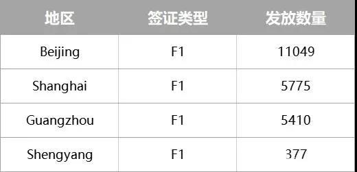 5月美签数据:疫情过后F1签证需求量不减反增!