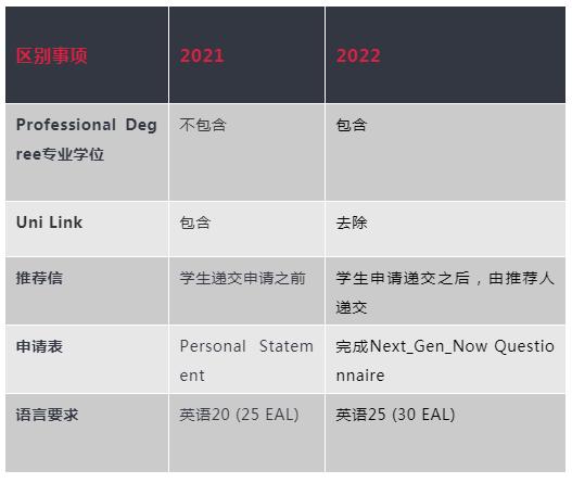重磅!斯威本2022年VCE提前录取计划回归!