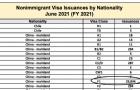 美国务院公布5-6月F1签证数据:近6万名中国学生已获签证!