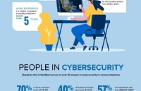 里昂高商开设全新硕士专业:网络安全与防御管理