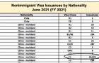 赴美留学仍是主流趋势!6月放签量较5月提升50%!