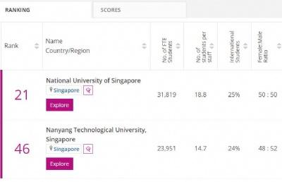 2022年度THE世界大学排名发布!新加坡国大、南大排名稳居亚洲前10!