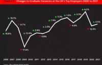 最佳求职季来临!英国毕业生空缺岗位预计有2.5%的回升!