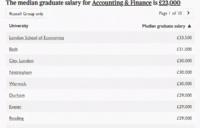 2021年英国大学毕业生薪酬榜出炉!来看看哪些是高薪专业!