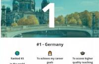 欧洲最佳留学国家榜单出炉,排名Top 1的国家原来是德国!
