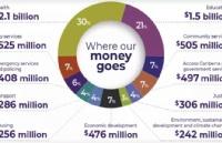 关注!ACT公布政府预算及重点发展领域!