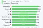 2021年全球创新指数报告:瑞士第11次位列榜首
