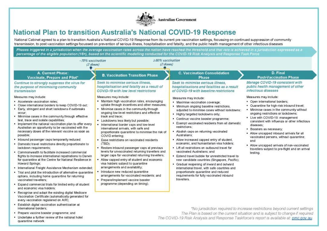 全澳疫苗完全接种率达70%,留学生有望入境!墨大中国学习中心即将开幕!
